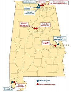 Alabama Launchpad has awarded 11 companies $55,000 to assist in gaining federal funding